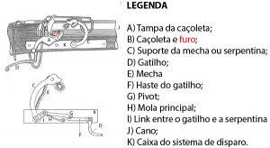 Componentes do sistema de disparo de uma arma matchlock