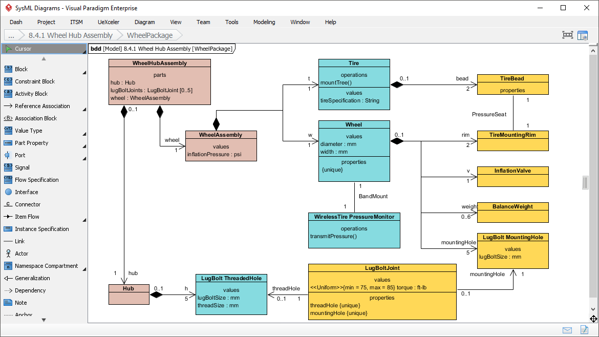 Easy To Use Sysml Modeling Software