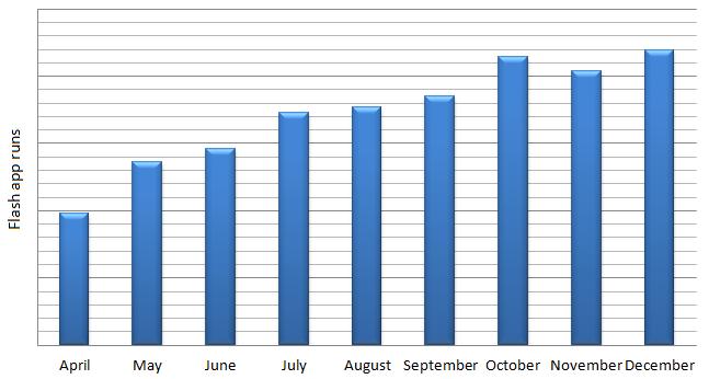 statistics of the flash usage