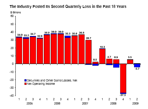 quaterly profits