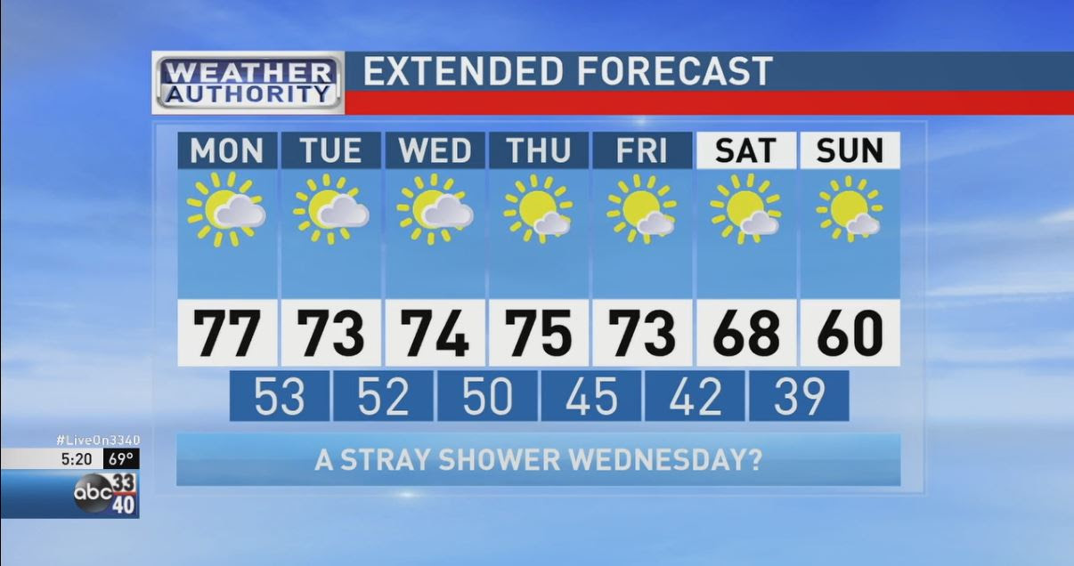 ABC 33/40 Weather Authority | Warm, Dry Then What? | WBMA