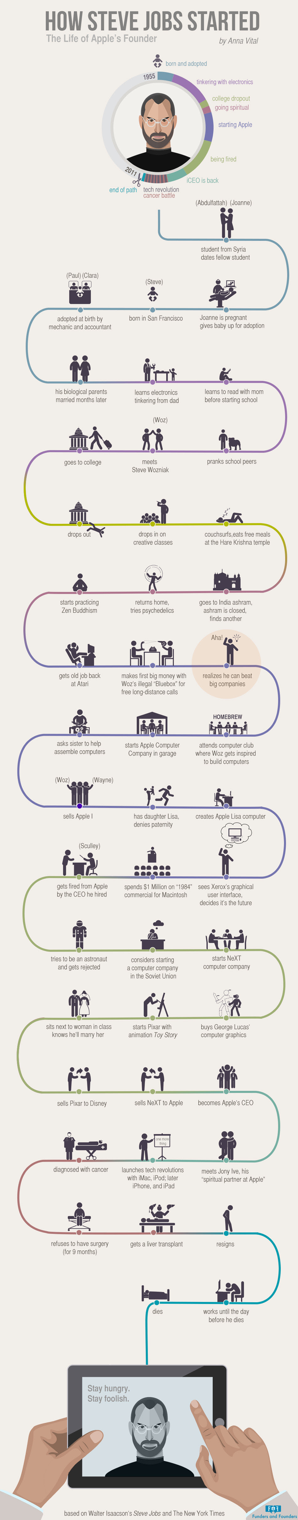 Infographic: How Steve Jobs Started