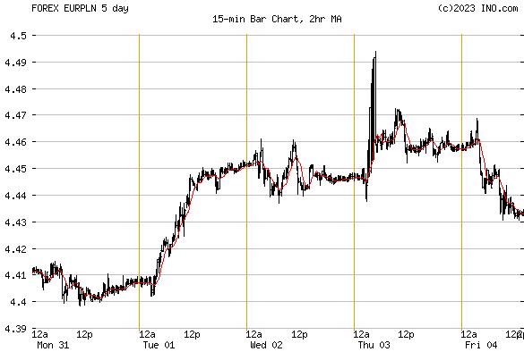 Polnische Zloty Kurs
