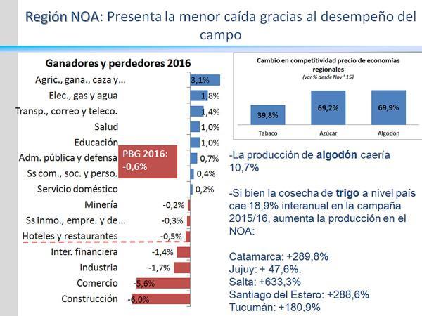 Las provincias del noroeste argentino atraviesan una recesión más moderada