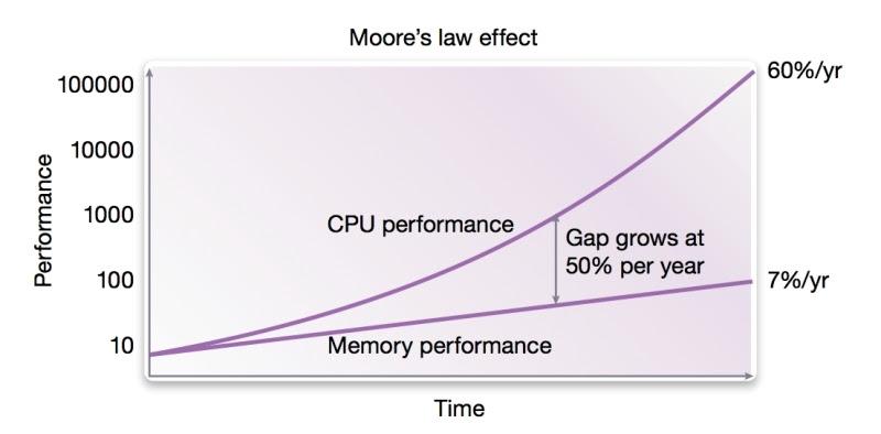 DRAM scaling
