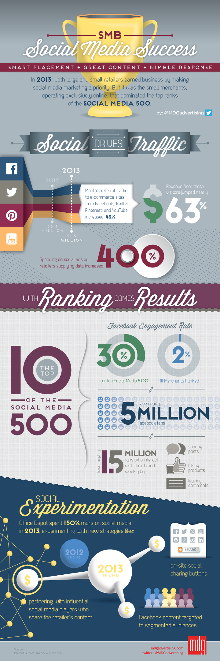 Small Retailers Use Great Content, Nimble Response And Smart Placement To Excel In Social Media Marketing - infographic