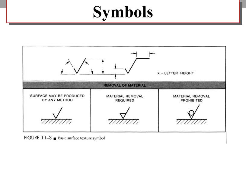 9 Symbol For Ra Surface Finish Symbol For Finish Surface Ra