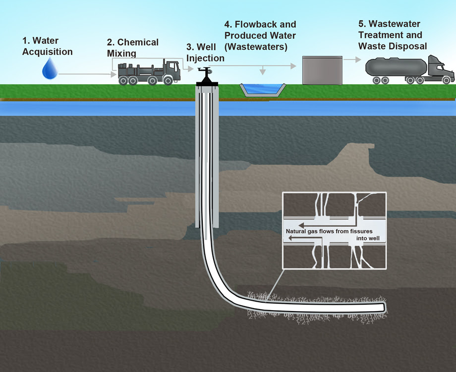 Hydraulic Fracturing-Related Activities.jpg