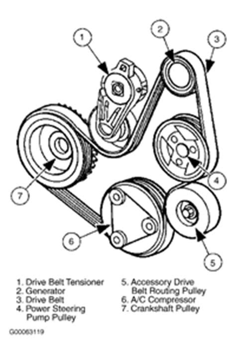 Serpentine belt diagram for 1996 ford f-150 engine - Fixya