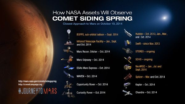 An infographic showing all of the NASA assets that have been and will be observing comet Siding Spring through its closest encounter with Mars...on October 19, 2014.