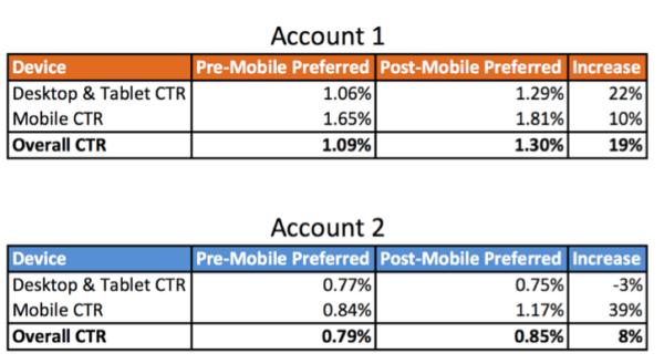 Mobile Preferred Ad Metrics