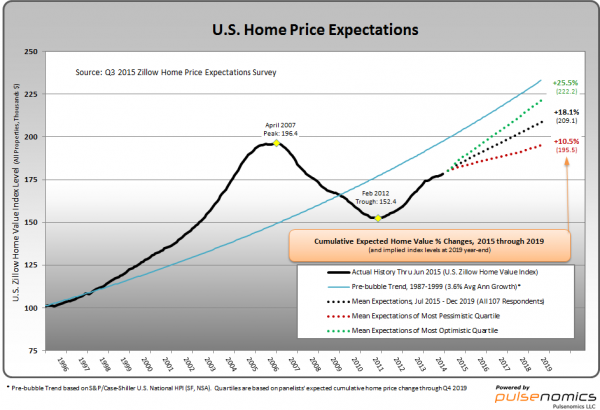 Zillow Home Price Expectations Survey chart