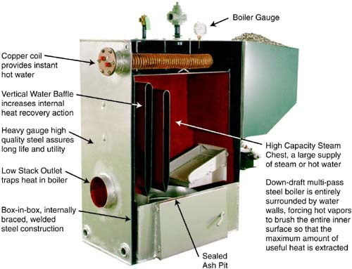 Lomins How Does A Wood Boiler Work
