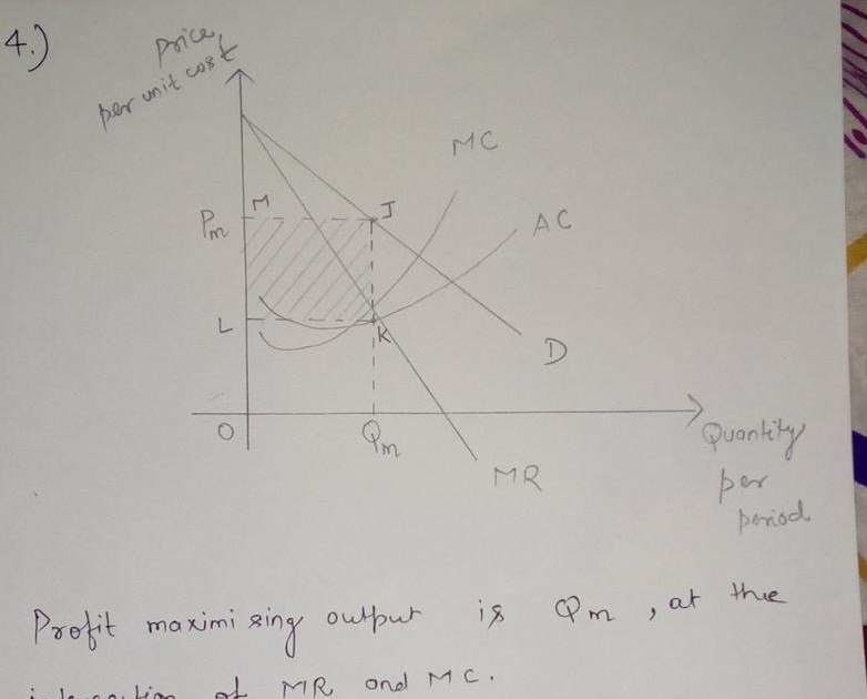 In The Provided Diagram At The Profit Maximizing Output