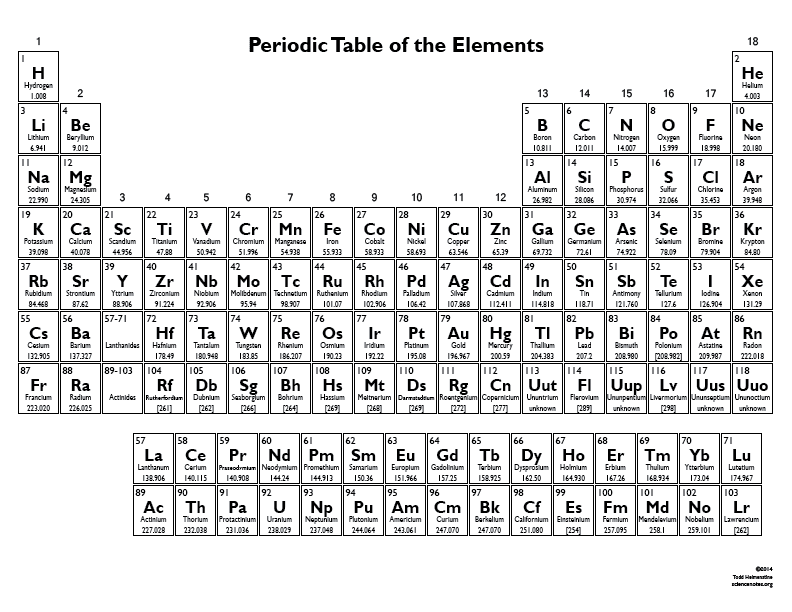 75 Periodic Table Aqa Tes Aqa Periodic Table Tes