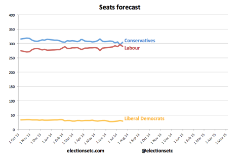 Seats trend 140711