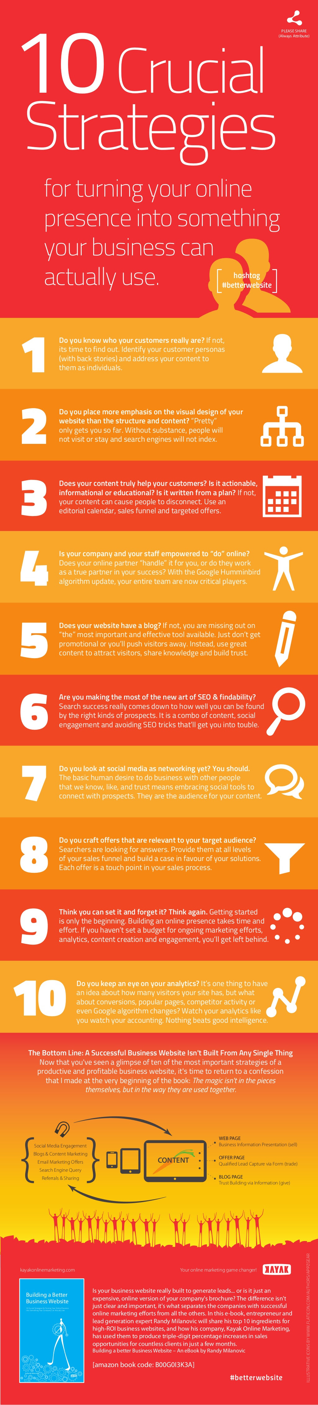 10 Crucial Strategies for Turning Your Online Presence Into Something Your Company Can Actually Use - infographic