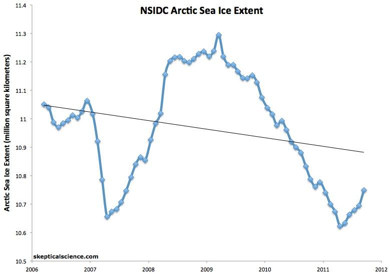 NSIDC 2006-2011