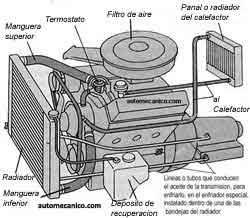 El jeep 3 0 gasolina