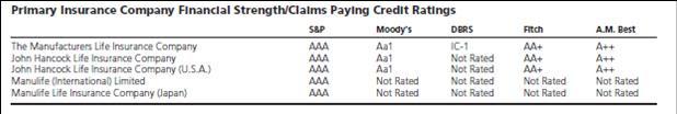 SBU Credit Ratings