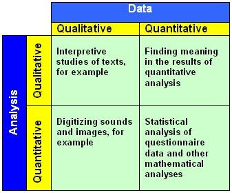 Connectedness: Qualitative Data, Quantitative Analysis