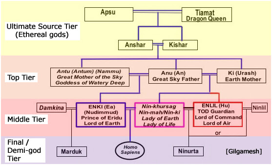 Risultati immagini per sumerian gods