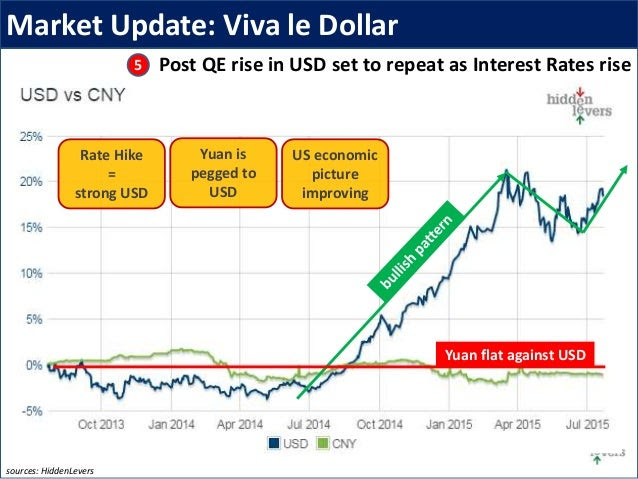 Market Update: Viva le Dollar Post QE rise in USD set to repeat as Interest Rates rise sources: HiddenLevers Rate Hike = s...