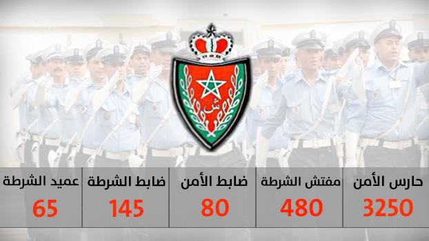 مباراة توظيف .. أكثر من 4000 منصب بسلك الشرطة