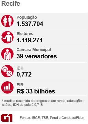 Ficha - Recife - Eleições 2016 (Foto: G1)