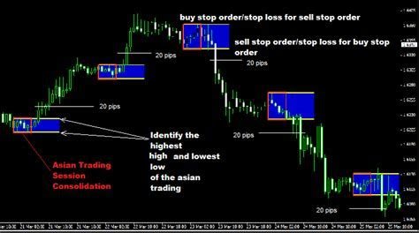 Asian session opening forex trading strategy