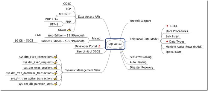 SQL Azure MindMap