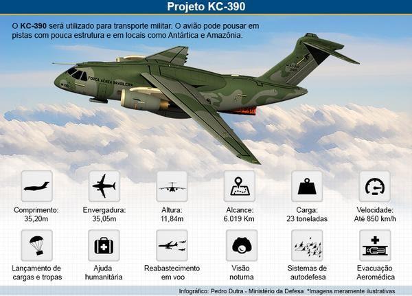 Infografía KC-390