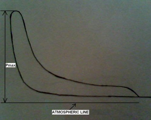 Indicator Diagrams Marine Engineering Study Materials