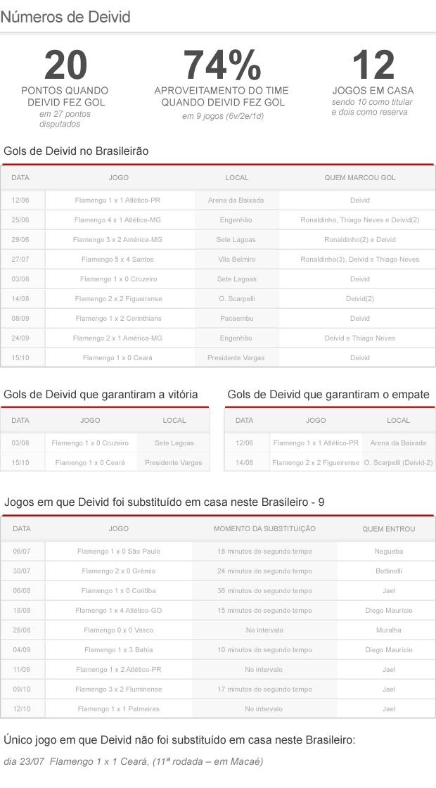 info números Deivid (Foto: arte esporte)
