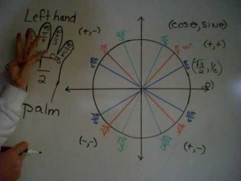 Full explanation Hand unit circle - I might mirror it on my right ...