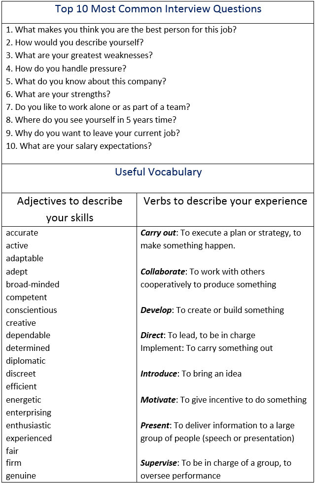 How to Pass a Job Interview. Vocabulary Words You Should ...