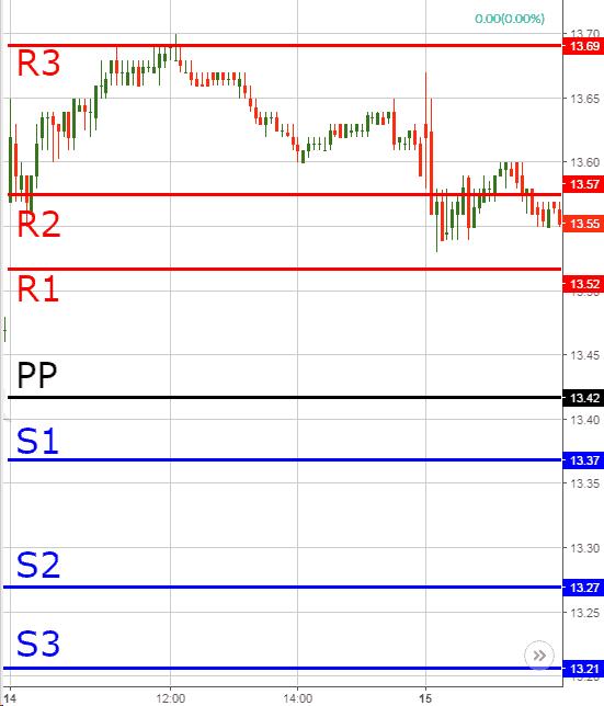 Daily Pivot Points - Forex Trading Indicators