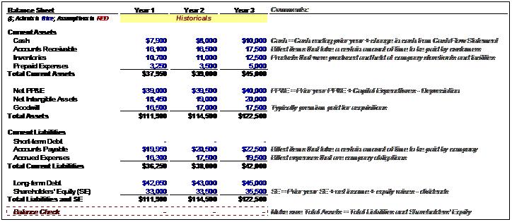 balance sheet historical