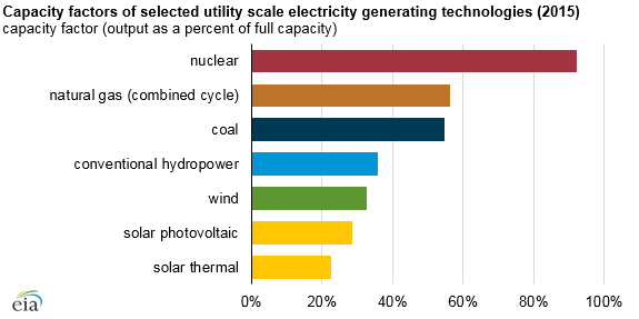 graph of capacity factors of selected electricity generating technologies, as explained in the article text