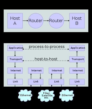 atm reference model diagram zaene s proliferation the five layer tcp ip    model     zaene s proliferation the five layer tcp ip    model
