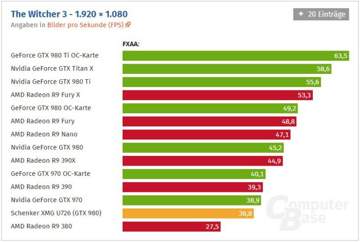 GeForce GTX 980 rendimiento portatil (2)