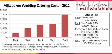 Milwaukee Wedding Catering Prices ? Cost from Saz?s