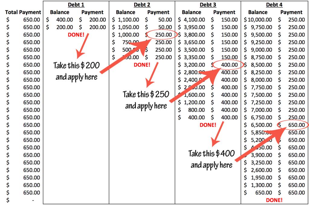 Debt Snowball example 1024x682