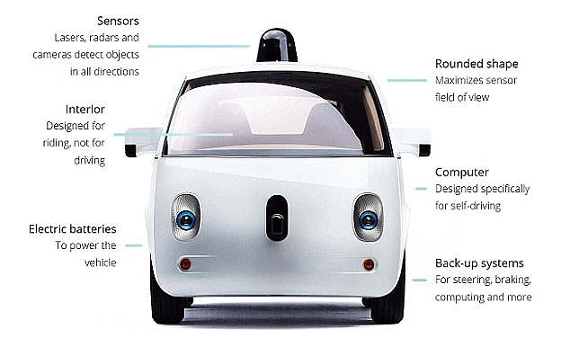 Self Driving Cars Could Help In Mobility Of The Disabled