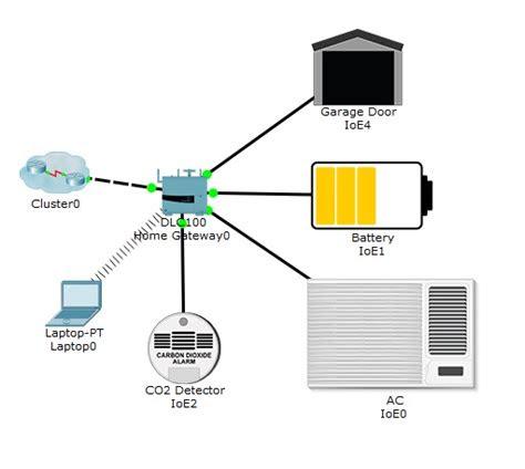 Internet Home Gateway Device Nokia
