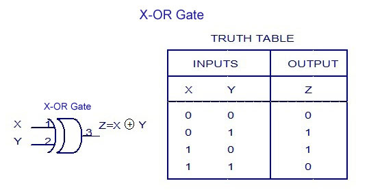 X-OR Gate - Truth Table