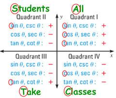Test: Algebra 2/Trigonometry Regents Review   Quizlet