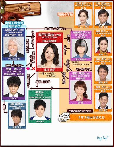 akumu_chart