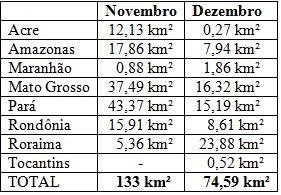 DETER/INPE: Desmatamento na Amazônia soma 208 km2 no último bimestre de 2011