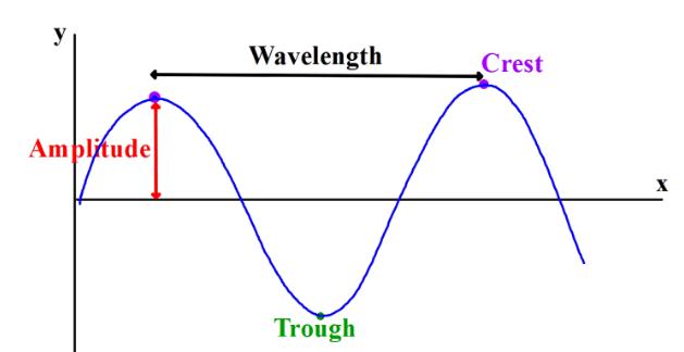 Waves - 8th Grade Science